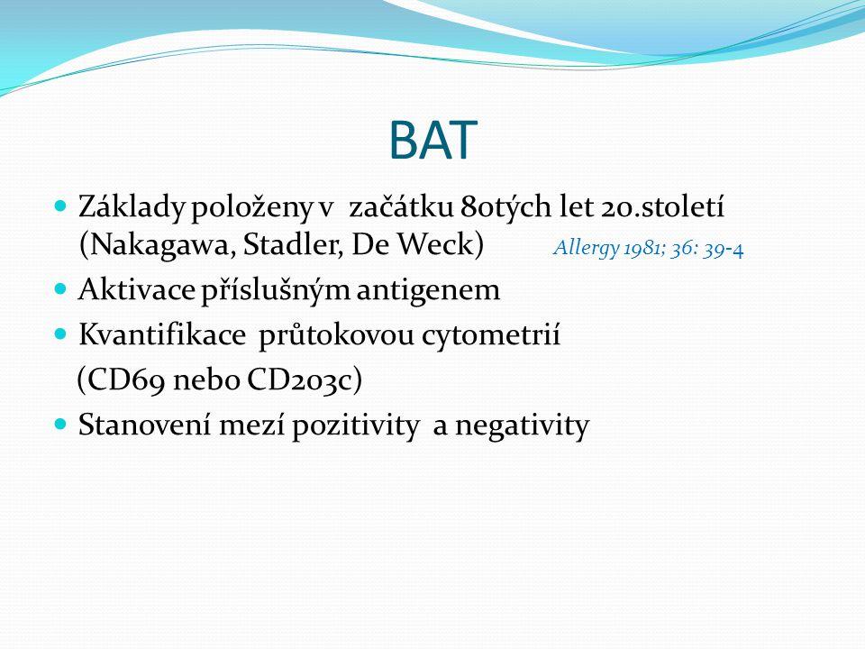 BAT Základy položeny v začátku 80tých let 20.století (Nakagawa, Stadler, De Weck) Allergy 1981; 36: 39-4 Aktivace příslušným antigenem Kvantifikace pr