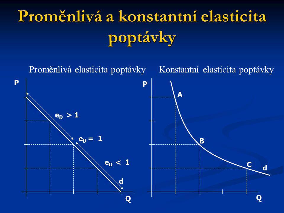Proměnlivá a konstantní elasticita poptávky Q Q P P A B C d d e D = 1 e D < 1 e D > 1 Proměnlivá elasticita poptávkyKonstantní elasticita poptávky