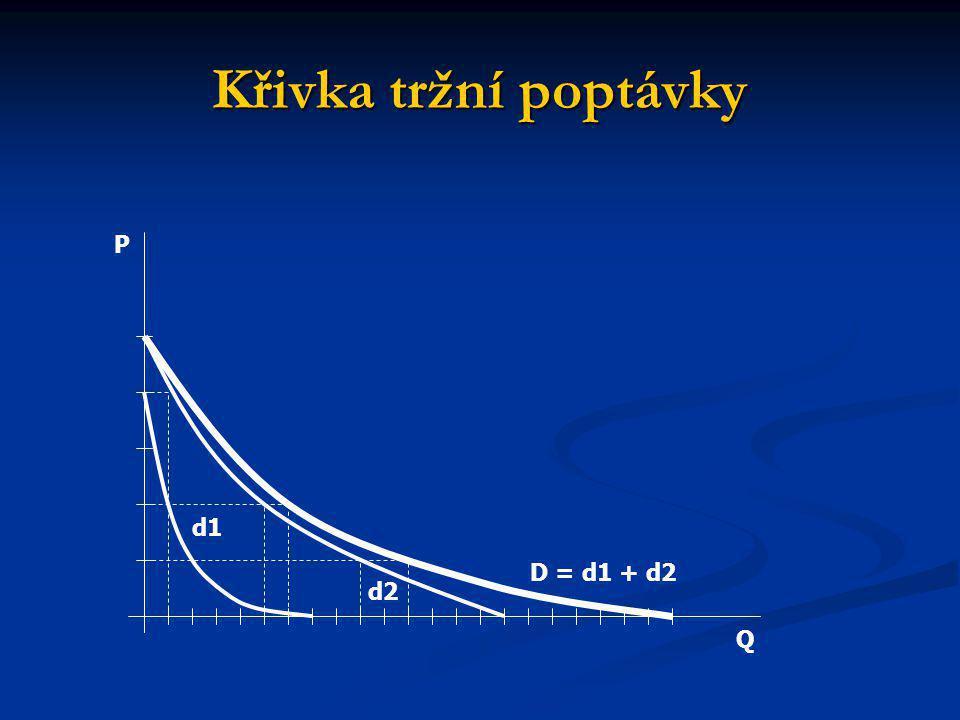 Křivka tržní poptávky D = d1 + d2 d1 d2 Q P