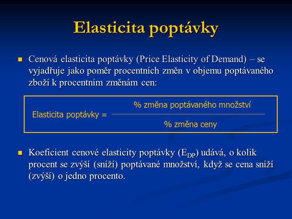 Elasticita poptávky Cenová elasticita poptávky (Price Elasticity of Demand) – se vyjadřuje jako poměr procentních změn v objemu poptávaného zboží k pr