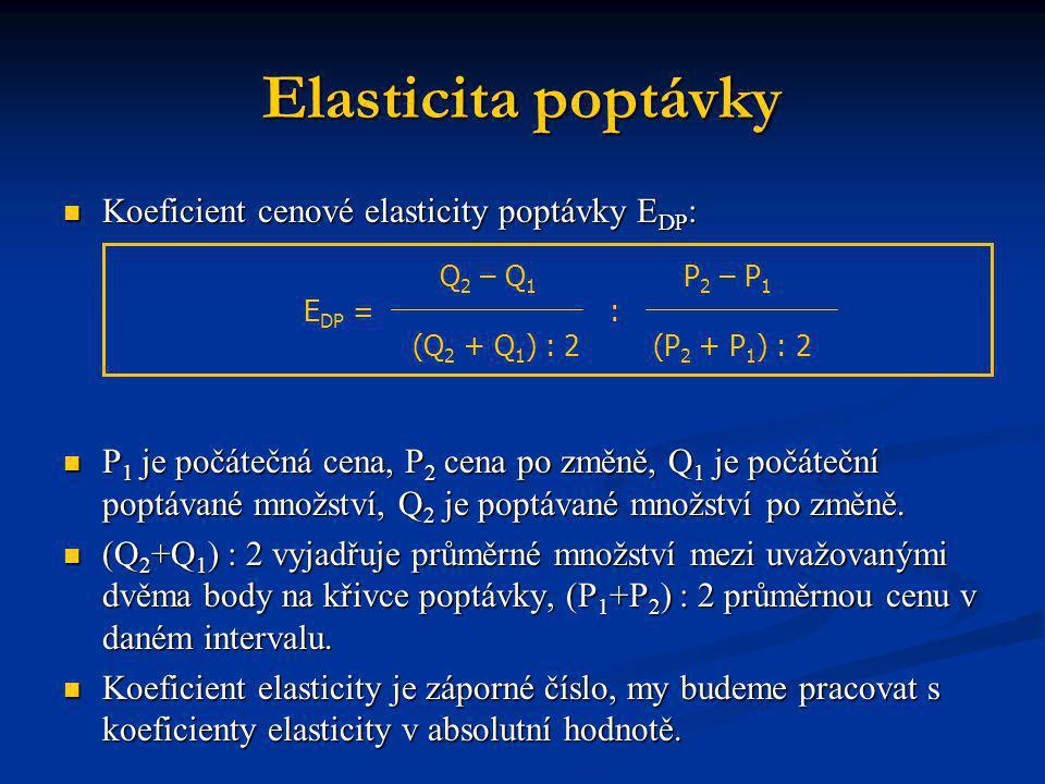 Elasticita poptávky Koeficient cenové elasticity poptávky E DP : Koeficient cenové elasticity poptávky E DP : P 1 je počátečná cena, P 2 cena po změně