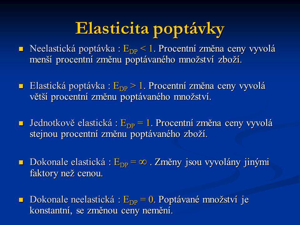 Elasticita poptávky Neelastická poptávka : E DP < 1. Procentní změna ceny vyvolá menší procentní změnu poptávaného množství zboží. Neelastická poptávk