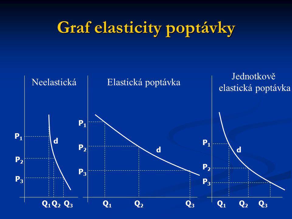 Graf elasticity poptávky Q1Q1 Q2Q2 Q3Q3 Q3Q3 Q3Q3 Q2Q2 Q2Q2 Q1Q1 Q1Q1 P1P1 P1P1 P1P1 P2P2 P2P2 P2P2 P3P3 P3P3 P3P3 d dd Elastická poptávkaNeelastická