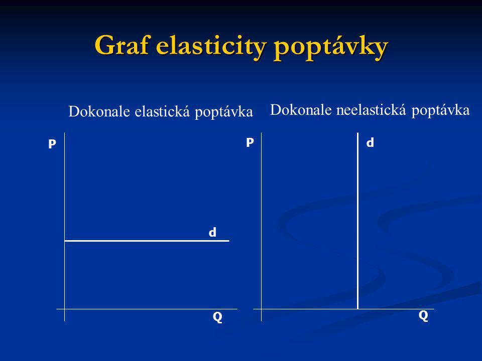 Graf elasticity poptávky Q Q P P d d Dokonale elastická poptávka Dokonale neelastická poptávka