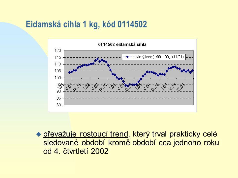 Eidamská cihla 1 kg, kód 0114502 u převažuje rostoucí trend, který trval prakticky celé sledované období kromě období cca jednoho roku od 4.