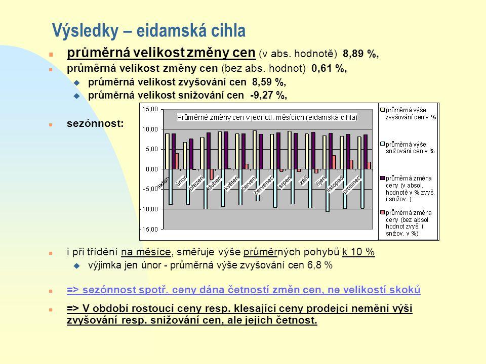 Výsledky – eidamská cihla n průměrná velikost změny cen (v abs.