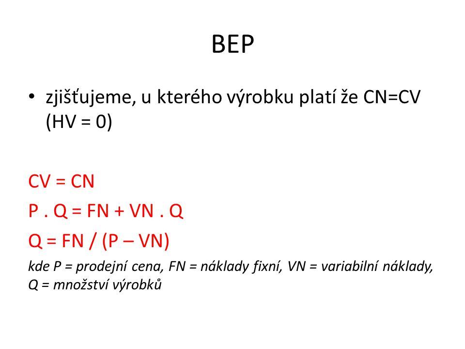 BEP zjišťujeme, u kterého výrobku platí že CN=CV (HV = 0) CV = CN P. Q = FN + VN. Q Q = FN / (P – VN) kde P = prodejní cena, FN = náklady fixní, VN =