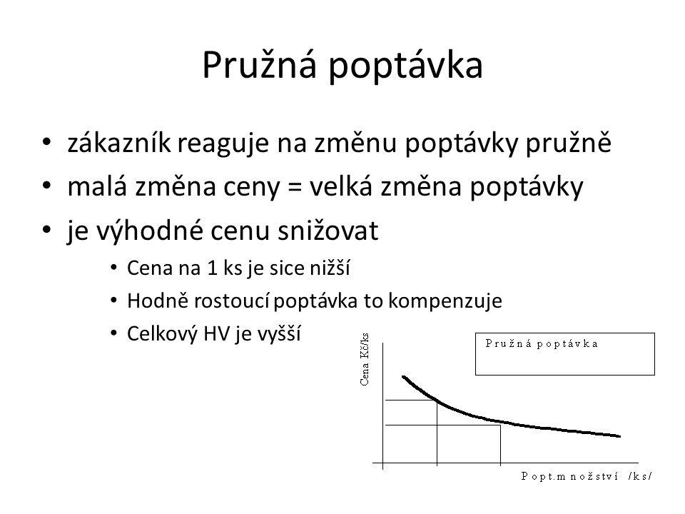 Pružná poptávka zákazník reaguje na změnu poptávky pružně malá změna ceny = velká změna poptávky je výhodné cenu snižovat Cena na 1 ks je sice nižší H