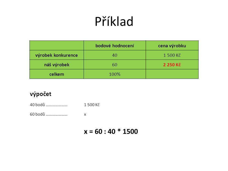 Příklad bodové hodnocenícena výrobku výrobek konkurence401 500 Kč náš výrobek602 250 Kč celkem100% výpočet 40 bodů …………………1 500 Kč 60 bodů …………………x x