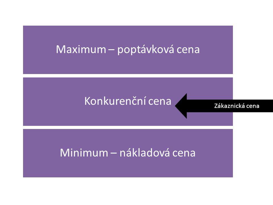 Maximum – poptávková cena Konkurenční cena Minimum – nákladová cena Zákaznická cena