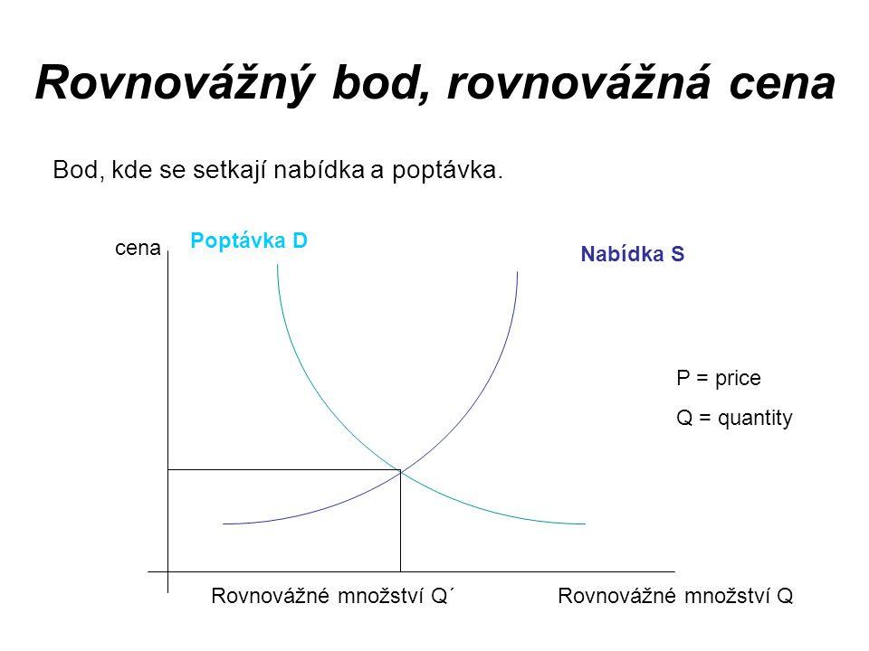 Rovnovážný bod, rovnovážná cena Bod, kde se setkají nabídka a poptávka. Nabídka S Poptávka D cena Rovnovážné množství Q´ Rovnovážné množství Q P = pri