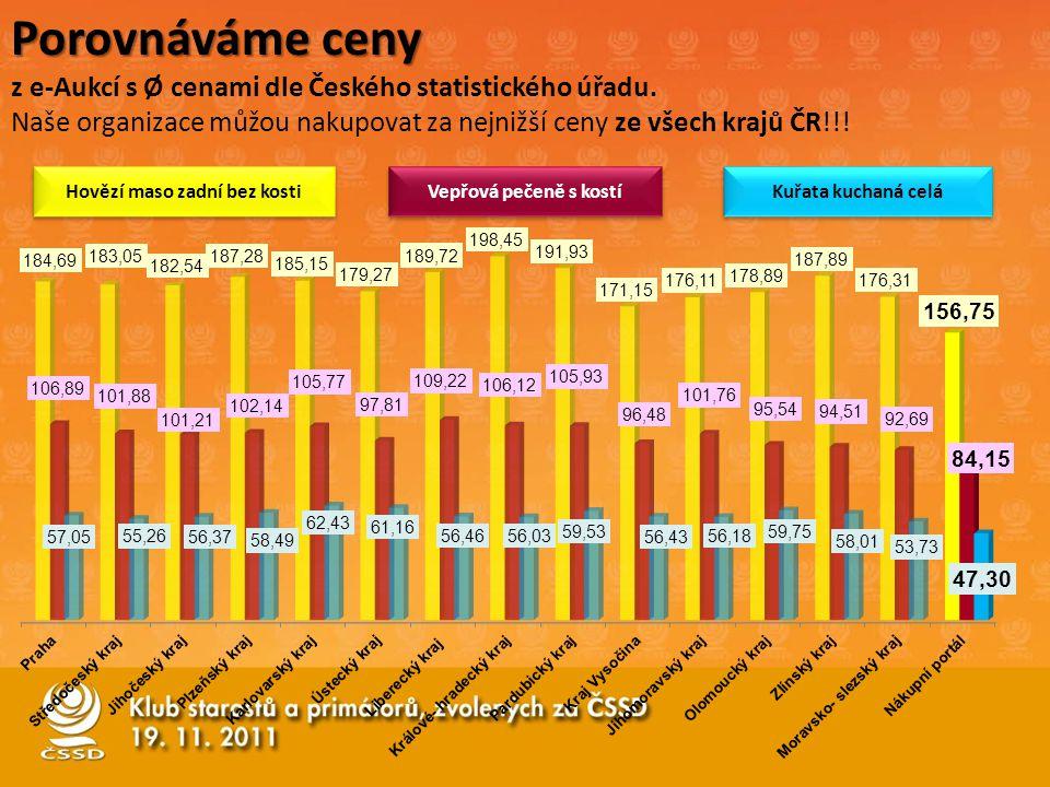 Porovnáváme ceny z e-Aukcí s Ø cenami dle Českého statistického úřadu. Naše organizace můžou nakupovat za nejnižší ceny ze všech krajů ČR!!! Hovězí ma