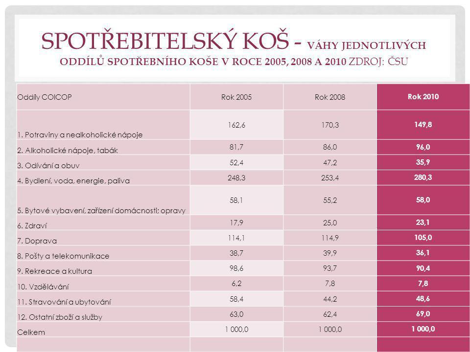 SPOTŘEBITELSKÝ KOŠ - VÁHY JEDNOTLIVÝCH ODDÍLŮ SPOTŘEBNÍHO KOŠE V ROCE 2005, 2008 A 2010 ZDROJ: ČSU Oddíly COICOPRok 2005Rok 2008 Rok 2010 1.
