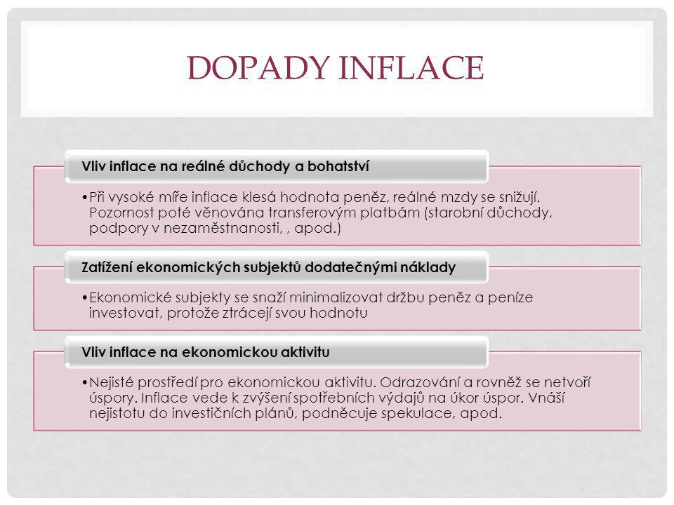 DOPADY INFLACE Při vysoké míře inflace klesá hodnota peněz, reálné mzdy se snižují.