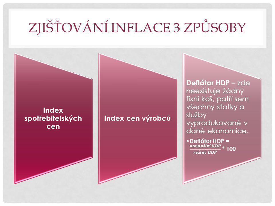 ZJIŠŤOVÁNÍ INFLACE 3 ZPŮSOBY Index spotřebitelských cen Index cen výrobců