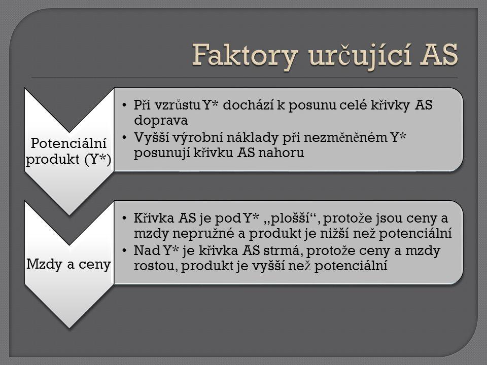 PAVELKA, Tomáš a Zden ě k MENDL.Makroekonomie: základní kurz.