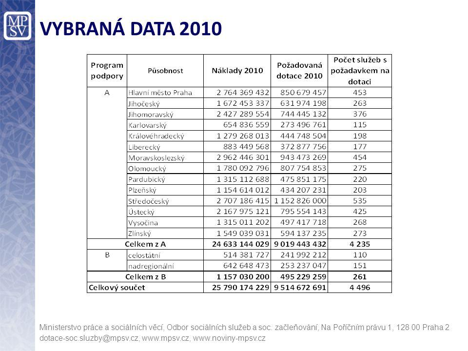 VYBRANÁ DATA 2010 Ministerstvo práce a sociálních věcí, Odbor sociálních služeb a soc. začleňování, Na Poříčním právu 1, 128 00 Praha 2 dotace-soc.slu