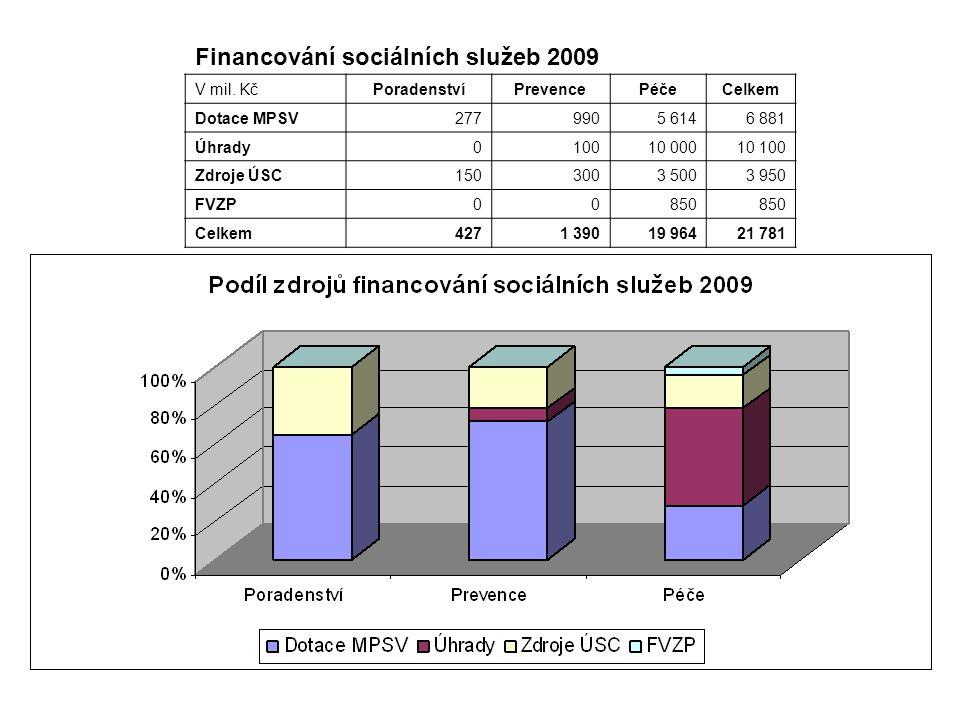 Financování sociálních služeb 2009 V mil. KčPoradenstvíPrevencePéčeCelkem Dotace MPSV2779905 6146 881 Úhrady010010 00010 100 Zdroje ÚSC1503003 5003 95