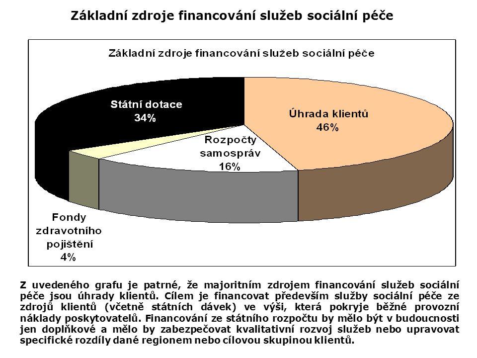 Základní zdroje financování služeb sociální péče Z uvedeného grafu je patrné, že majoritním zdrojem financování služeb sociální péče jsou úhrady klien