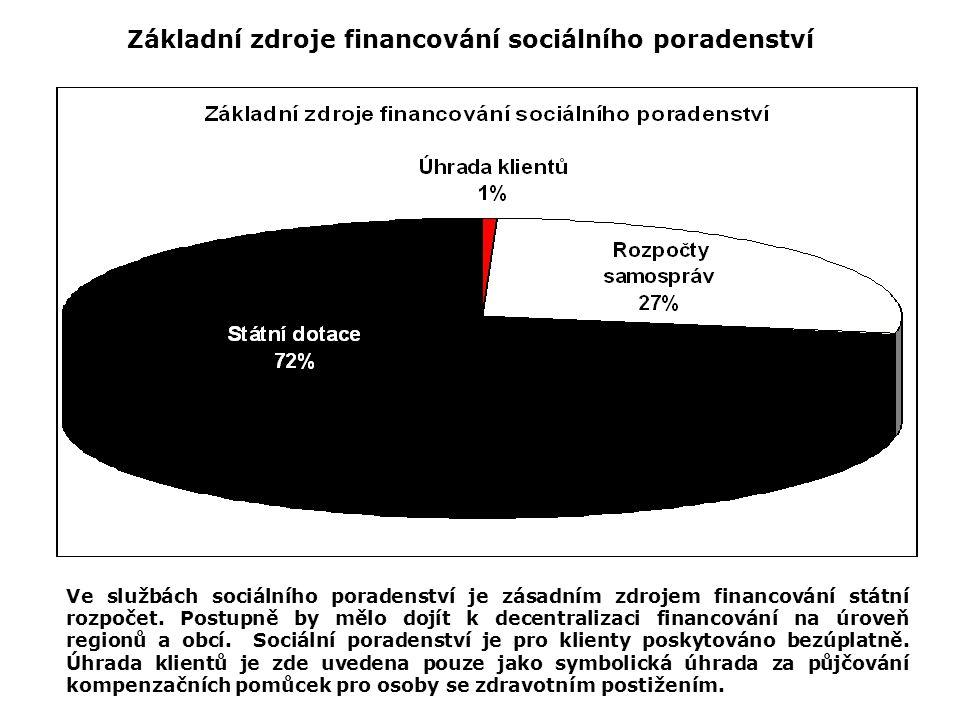 Základní zdroje financování sociálního poradenství Ve službách sociálního poradenství je zásadním zdrojem financování státní rozpočet. Postupně by měl