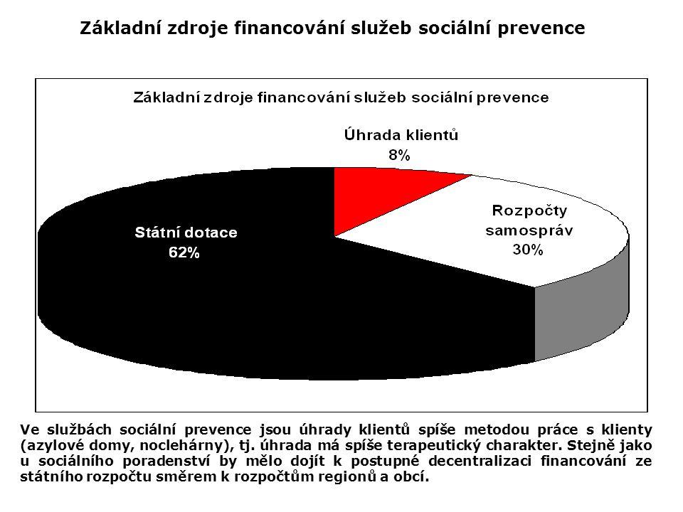 Základní zdroje financování služeb sociální prevence Ve službách sociální prevence jsou úhrady klientů spíše metodou práce s klienty (azylové domy, no