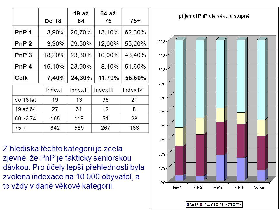 Do 18 19 až 64 64 až 7575+ PnP 13,90%20,70%13,10%62,30% PnP 23,30%29,50%12,00%55,20% PnP 318,20%23,30%10,00%48,40% PnP 416,10%23,90%8,40%51,60% Celk7,