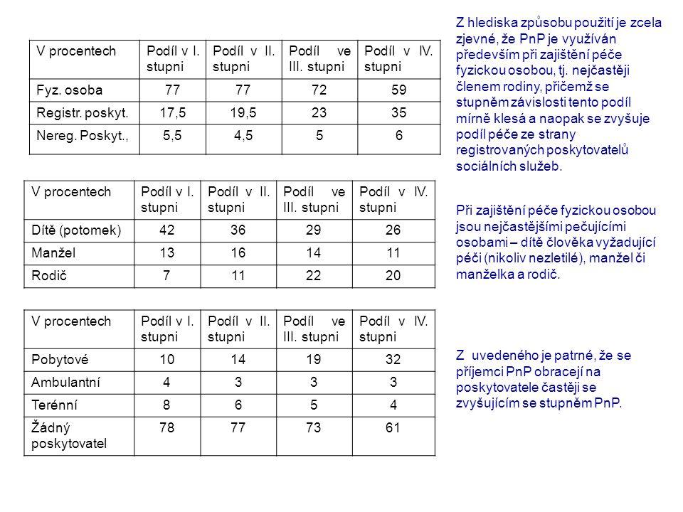 V procentechPodíl v I. stupni Podíl v II. stupni Podíl ve III. stupni Podíl v IV. stupni Fyz. osoba77 7259 Registr. poskyt.17,519,52335 Nereg. Poskyt.