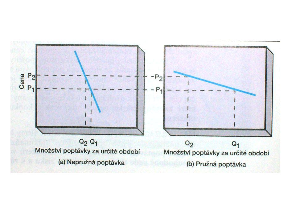 Přizpůsobování ceny Většinou se neurčuje pouze jediná cena, ale celá cenová struktura.