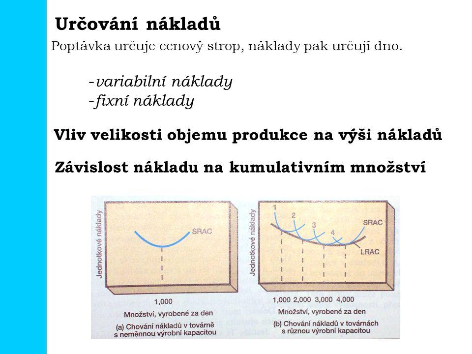 Určování nákladů Poptávka určuje cenový strop, náklady pak určují dno. - variabilní náklady - fixní náklady Vliv velikosti objemu produkce na výši nák