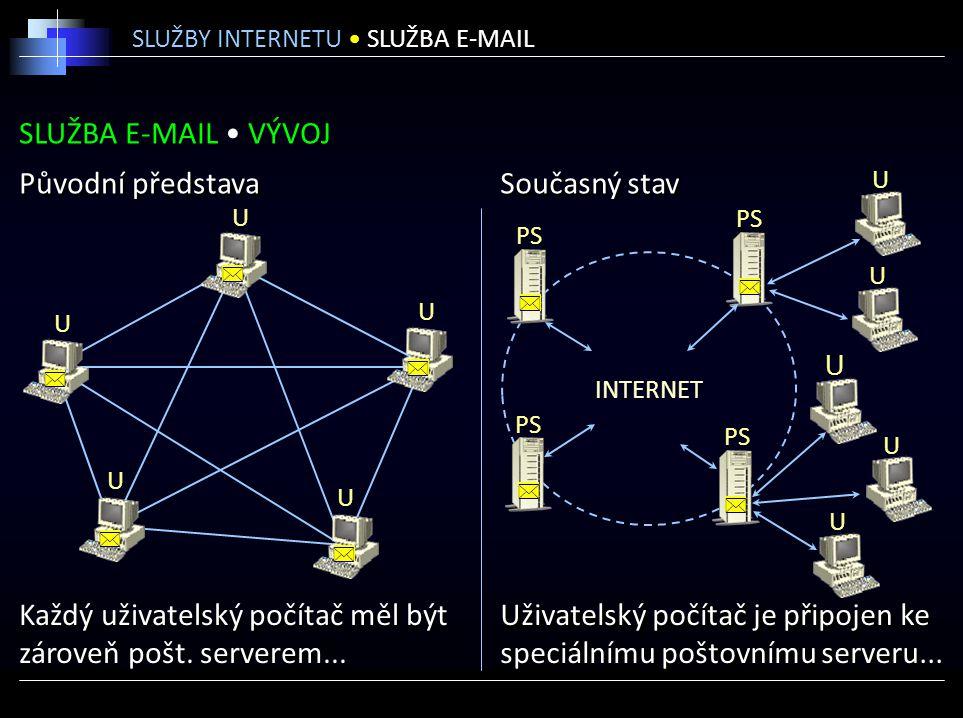 SLUŽBA E-MAIL VÝVOJ SLUŽBY INTERNETU SLUŽBA E-MAIL INTERNET Původní představa Současný stav Každý uživatelský počítač měl být zároveň pošt. serverem..