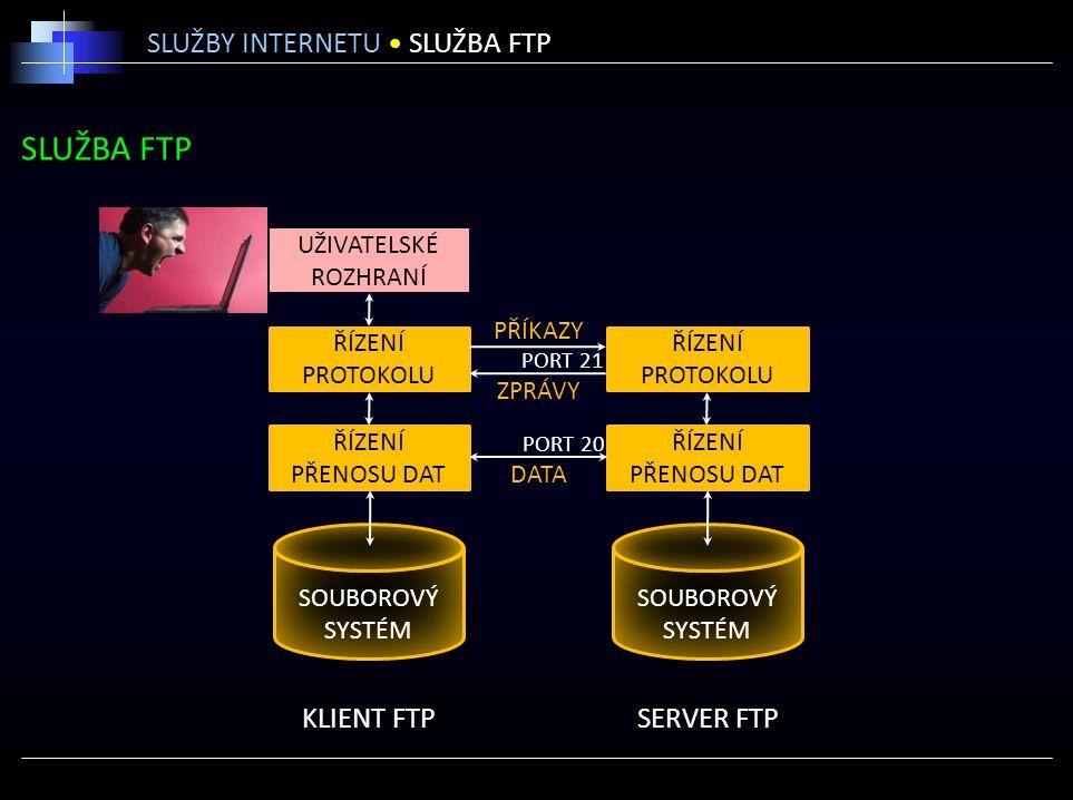 SLUŽBA FTP SLUŽBY INTERNETU SLUŽBA FTP KLIENT FTPSERVER FTP ŘÍZENÍ PŘENOSU DAT ŘÍZENÍ PROTOKOLU ŘÍZENÍ PŘENOSU DAT ŘÍZENÍ PROTOKOLU UŽIVATELSKÉ ROZHRA