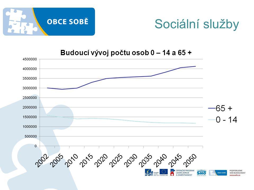 Sociální služby Budoucí vývoj počtu osob 0 – 14 a 65 +