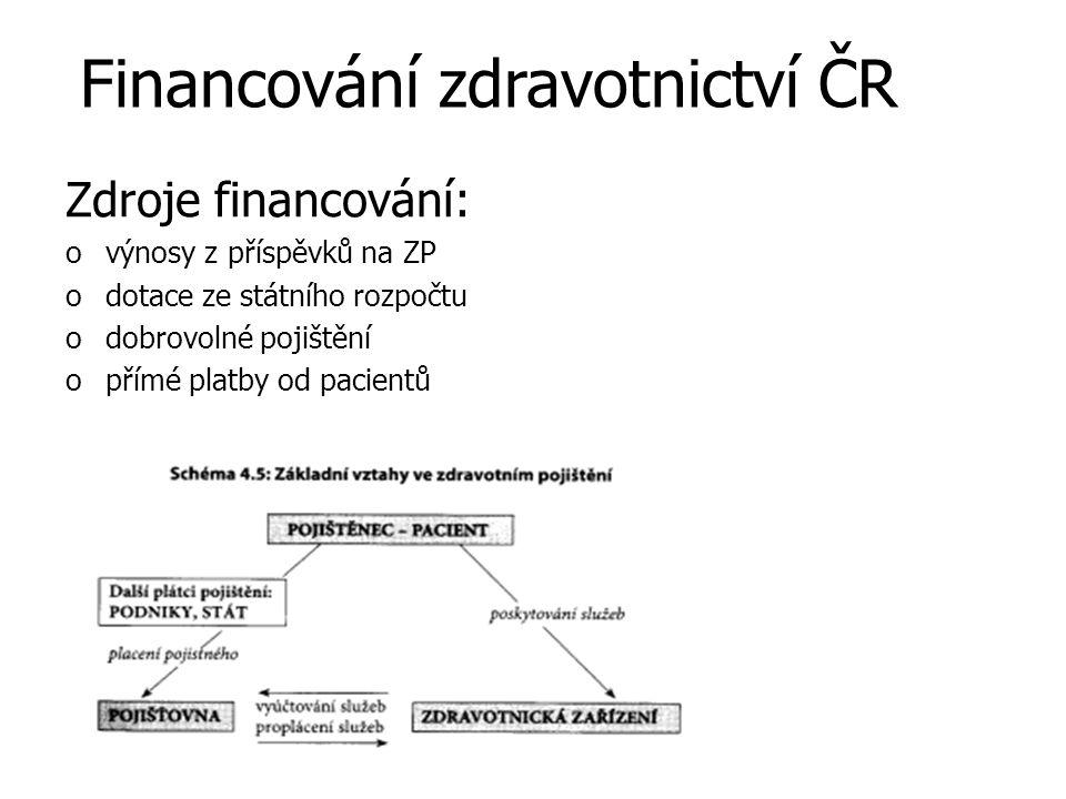 Financování zdravotnictví ČR Zdroje financování: ovýnosy z příspěvků na ZP odotace ze státního rozpočtu odobrovolné pojištění opřímé platby od pacient