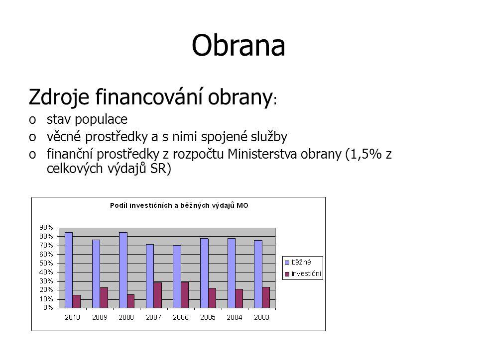 Obrana Zdroje financování obrany : ostav populace ověcné prostředky a s nimi spojené služby ofinanční prostředky z rozpočtu Ministerstva obrany (1,5%