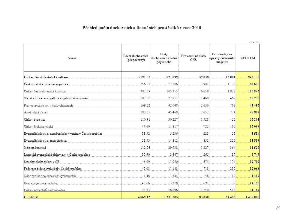 24 Přehled počtu duchovních a finančních prostředků v roce 2010 v tis. Kč Název Počet duchovních (přepočtený) Platy duchovních včetně pojistného Provo