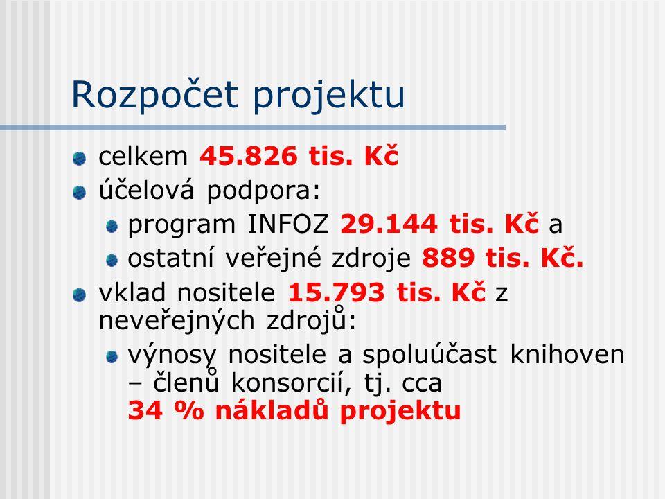 Rozpočet projektu celkem 45.826 tis. Kč účelová podpora: program INFOZ 29.144 tis. Kč a ostatní veřejné zdroje 889 tis. Kč. vklad nositele 15.793 tis.