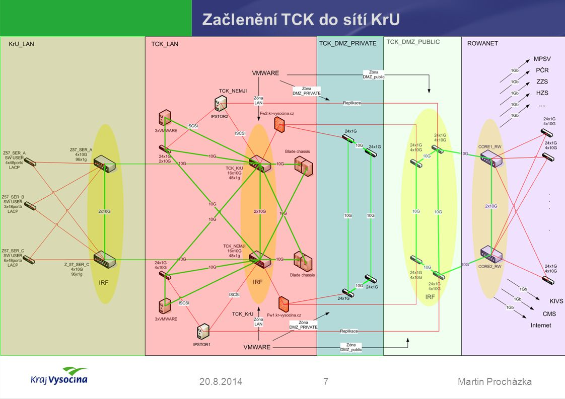 Martin Procházka820.8.2014 Topologie SAN TCK