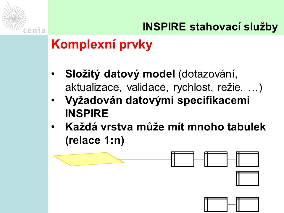 Komplexní prvky Složitý datový model (dotazování, aktualizace, validace, rychlost, režie, …) Vyžadován datovými specifikacemi INSPIRE Každá vrstva může mít mnoho tabulek (relace 1:n) INSPIRE stahovací služby