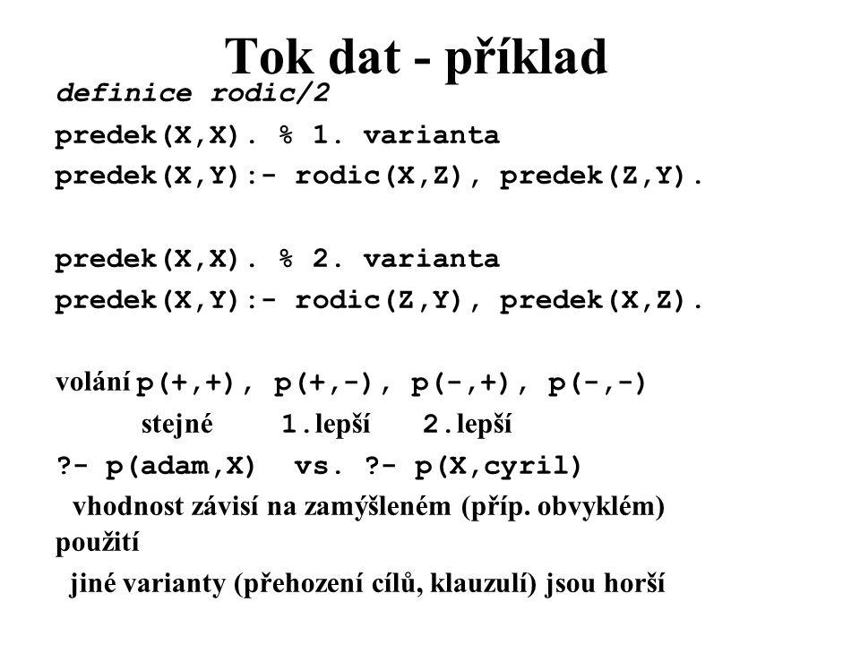 Tok dat - příklad definice rodic/2 predek(X,X).% 1.
