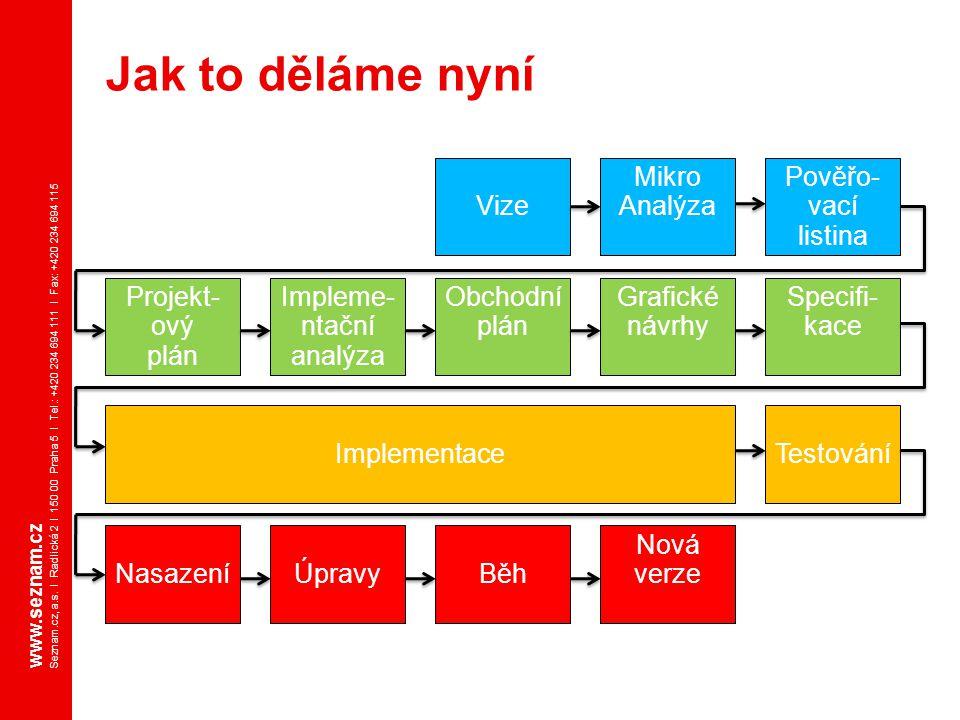 www.seznam.cz Seznam.cz, a.s. I Radlická 2 I 150 00 Praha 5 I Tel.: +420 234 694 111 I Fax: +420 234 694 115 Jak to děláme nyní Vize Mikro Analýza Pov