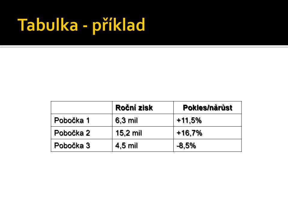 Roční zisk Pokles/nárůst Pobočka 1 6,3 mil +11,5% Pobočka 2 15,2 mil +16,7% Pobočka 3 4,5 mil -8,5%