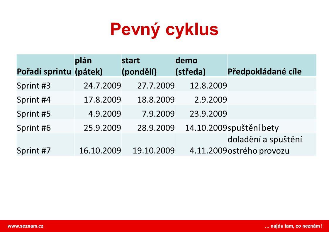 www.seznam.cz … najdu tam, co neznám ! Pevný cyklus Pořadí sprintu plán (pátek) start (pondělí) demo (středa)Předpokládané cíle Sprint #324.7.200927.7