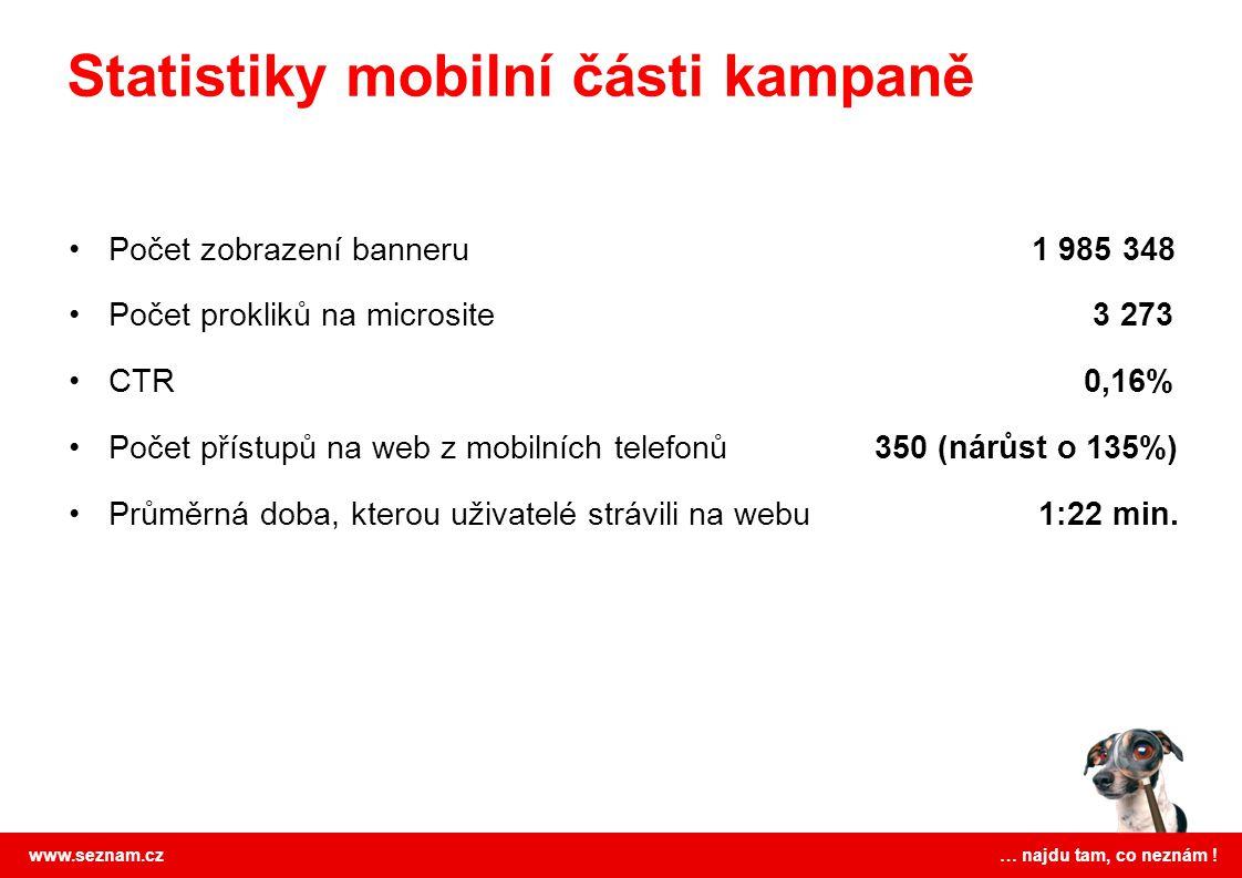www.seznam.cz … najdu tam, co neznám ! Počet zobrazení banneru 1 985 348 Počet prokliků na microsite 3 273 CTR 0,16% Počet přístupů na web z mobilních