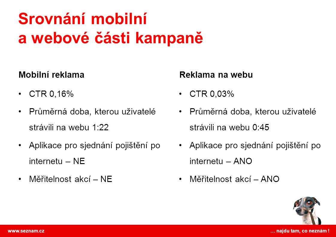 www.seznam.cz … najdu tam, co neznám ! Mobilní reklama CTR 0,16% Průměrná doba, kterou uživatelé strávili na webu 1:22 Aplikace pro sjednání pojištění