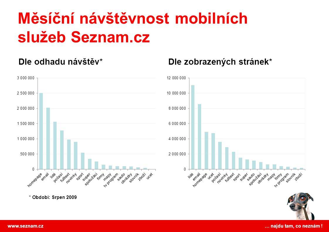 www.seznam.cz … najdu tam, co neznám ! Dle odhadu návštěv*Dle zobrazených stránek* Měsíční návštěvnost mobilních služeb Seznam.cz * Období: Srpen 2009