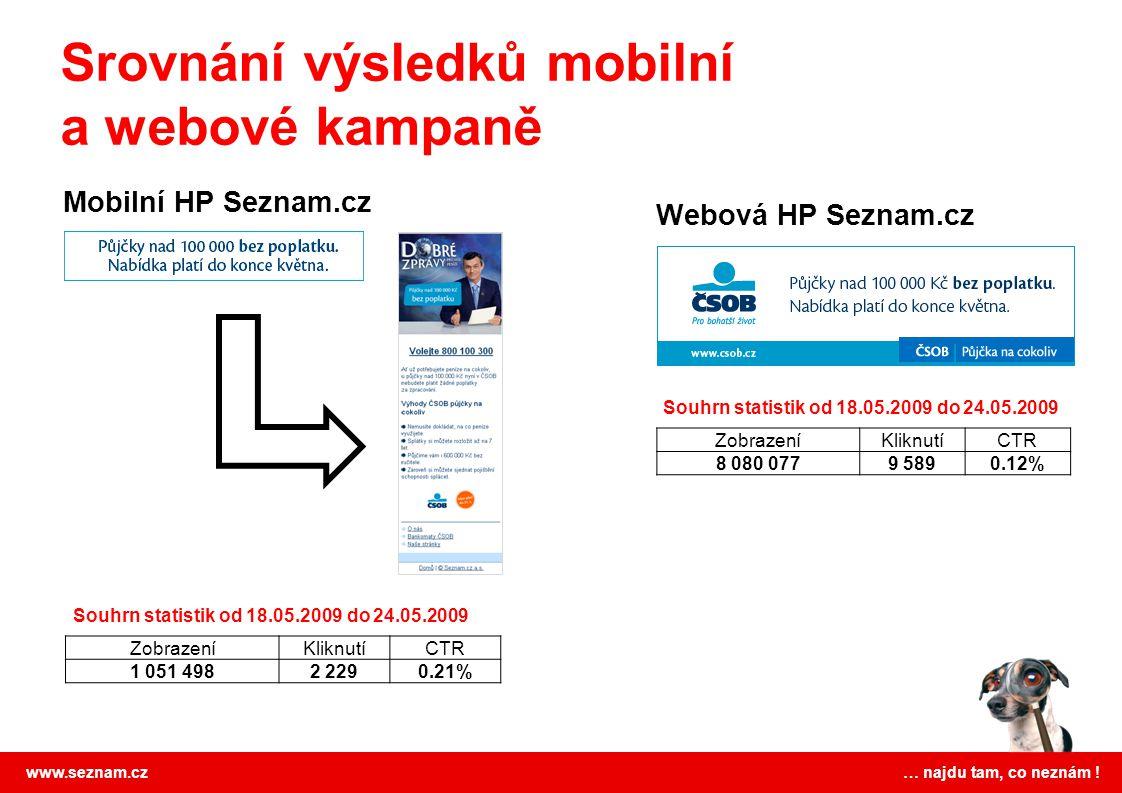 www.seznam.cz … najdu tam, co neznám ! Webová HP Seznam.cz Mobilní HP Seznam.cz ZobrazeníKliknutíCTR 8 080 0779 5890.12% ZobrazeníKliknutíCTR 1 051 49