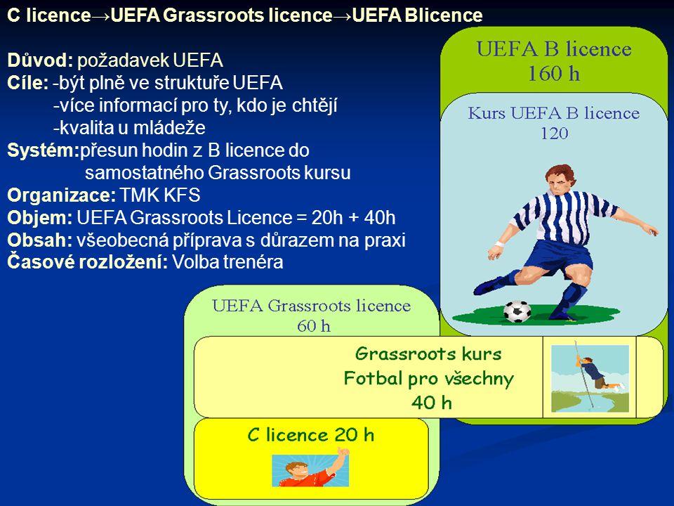 C licence→UEFA Grassroots licence→UEFA Blicence Důvod: požadavek UEFA Cíle: -být plně ve struktuře UEFA -více informací pro ty, kdo je chtějí -kvalita u mládeže Systém:přesun hodin z B licence do samostatného Grassroots kursu Organizace: TMK KFS Objem: UEFA Grassroots Licence = 20h + 40h Obsah: všeobecná příprava s důrazem na praxi Časové rozložení: Volba trenéra