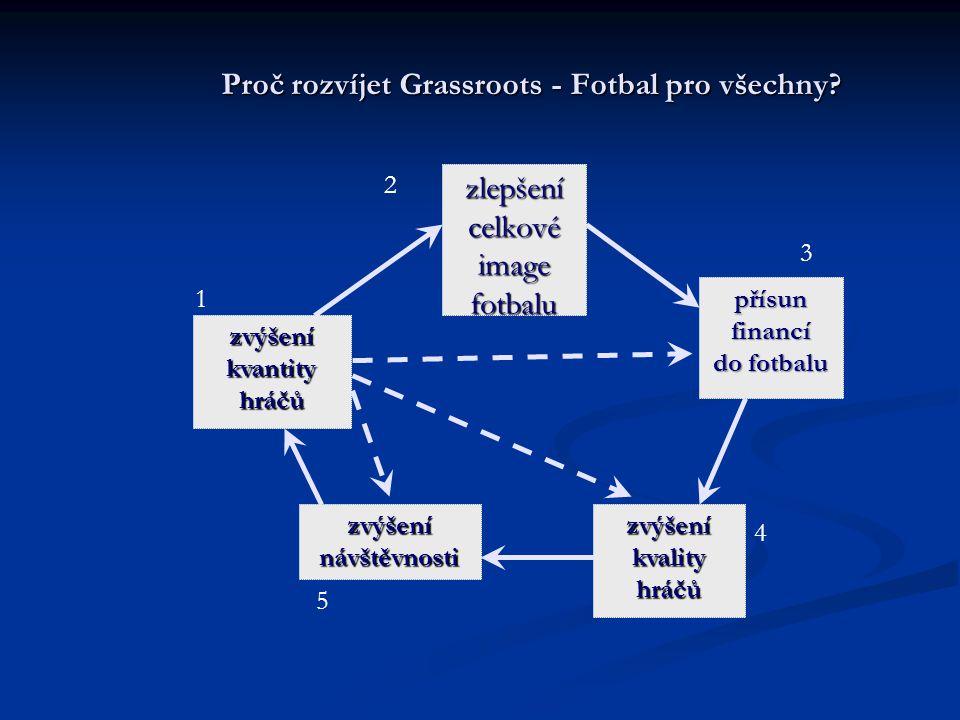 Proč rozvíjet Grassroots - Fotbal pro všechny? zlepšení celkové image fotbalu zvýšení kvantity hráčů zvýšení kvality hráčů zvýšení návštěvnosti přísun