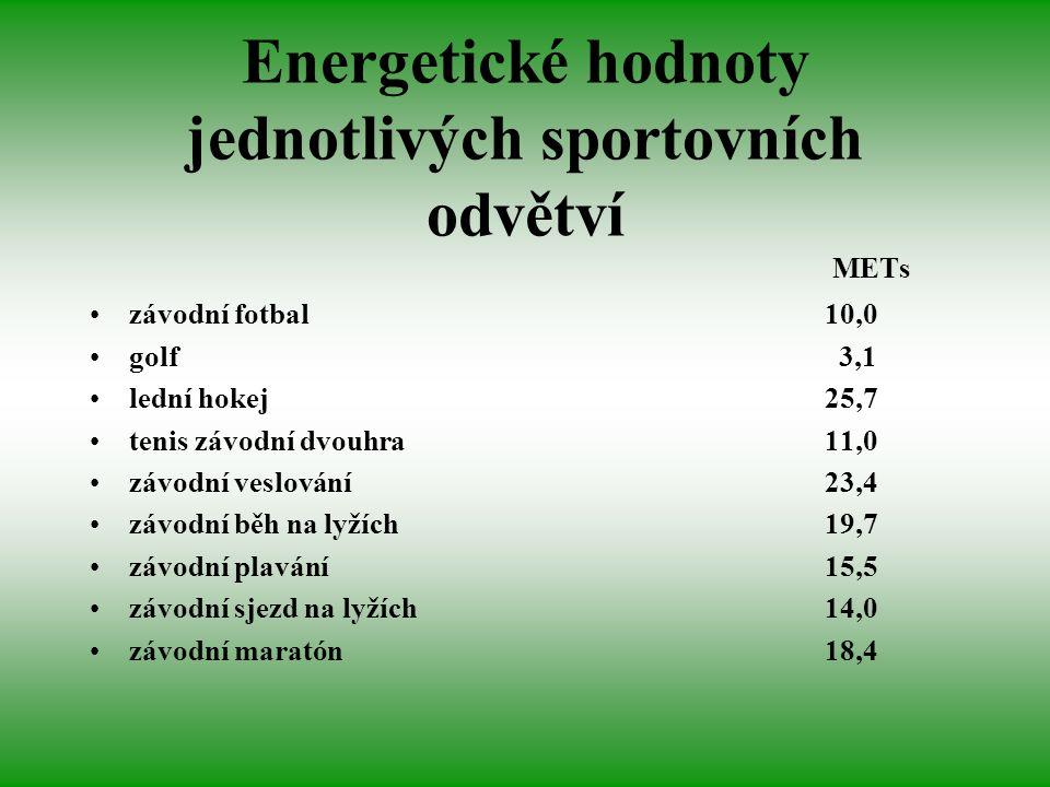 Energetické hodnoty jednotlivých sportovních odvětví METs závodní fotbal10,0 golf 3,1 lední hokej 25,7 tenis závodní dvouhra 11,0 závodní veslování 23