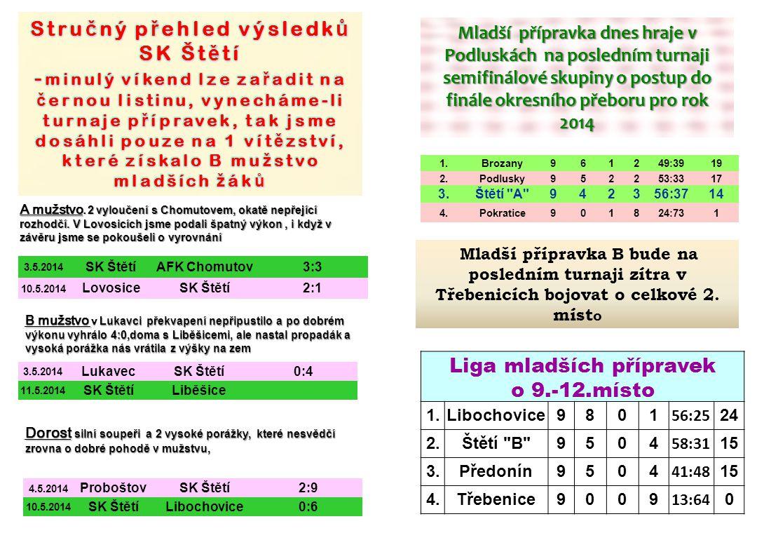 3.5.2014 SK ŠtětíAFK Chomutov3:3 10.5.2014 LovosiceSK Štětí2:1 A mužstvo.